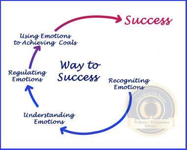 Chart depicting route to success through emotions. Flourishing Life Society article on emotional regulation.